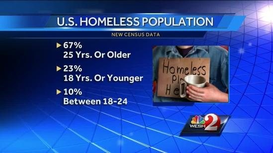 Chronic homelessness an issue in central Florida