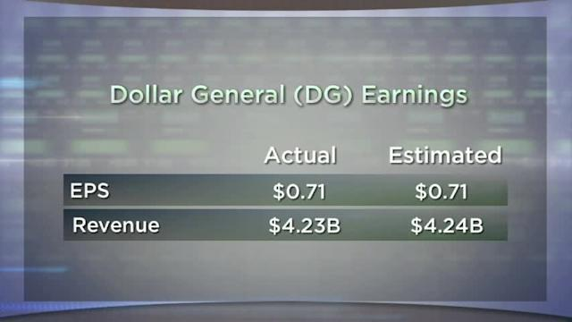 Dollar General and Bob Evans Report; General Motors Rises