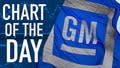 GM Recalls Another 7 Million Vehicles: Chart of the Day