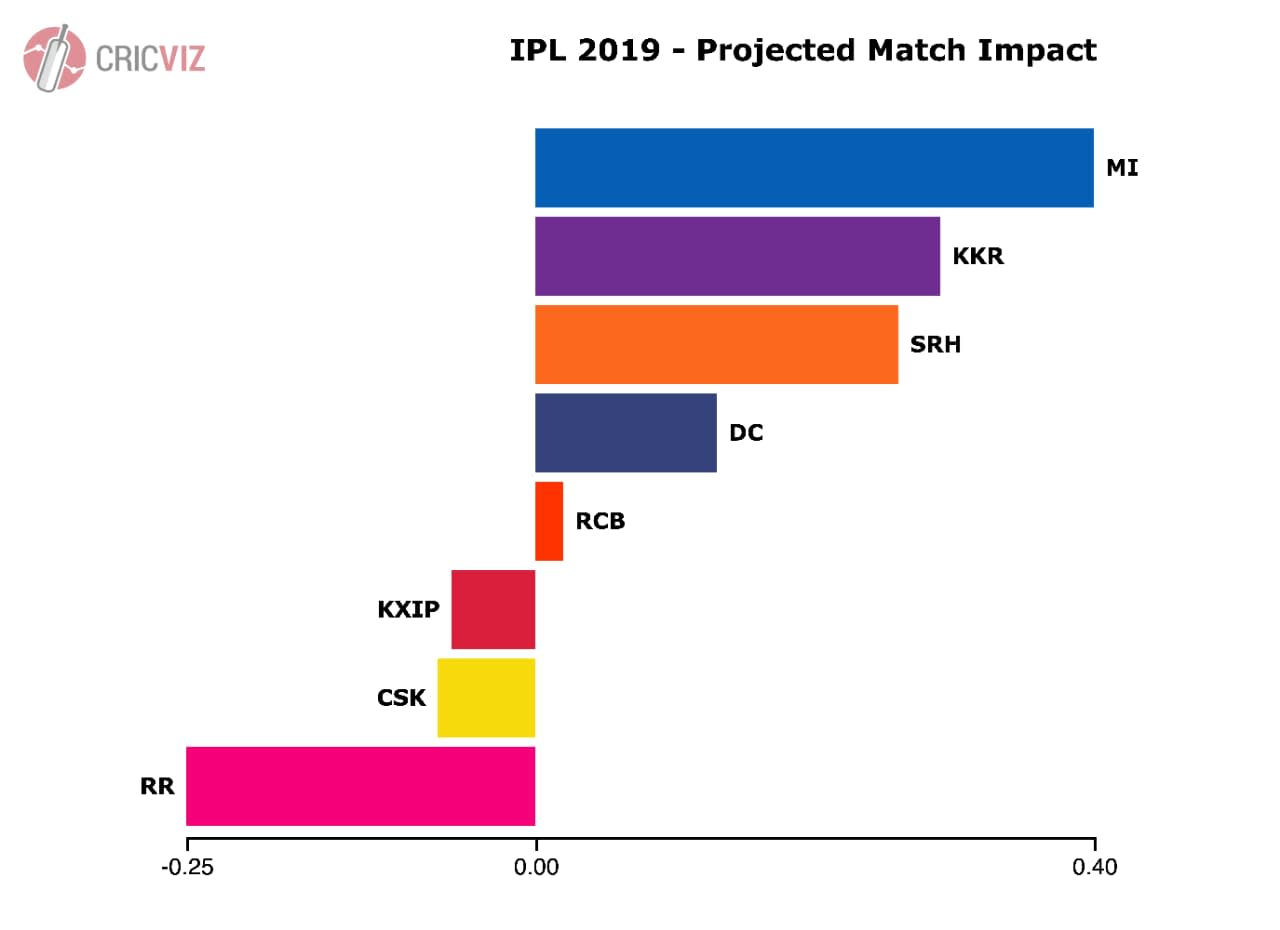 Projected match impact