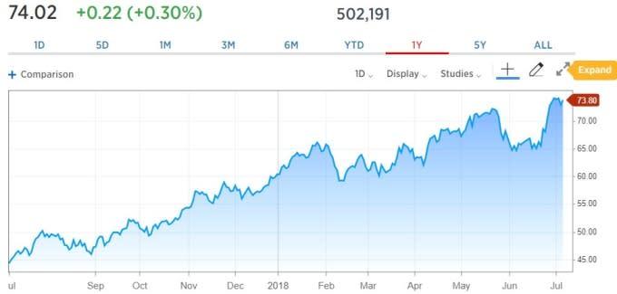 WTI 原油價格日線趨勢圖 / 圖:CNBC