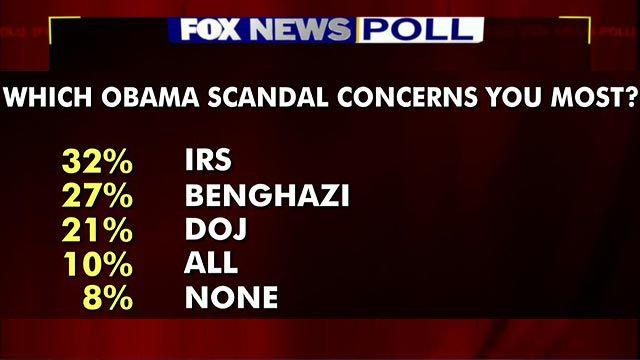 Fox News Poll: Which Obama scandal concerns you most?