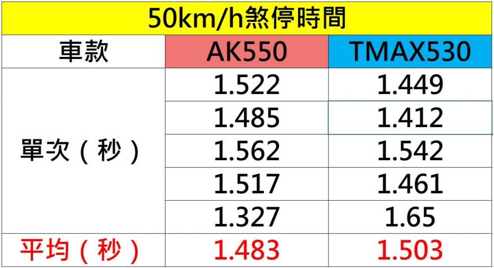 50km/h煞停測試。