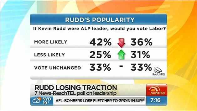 Voter support for Kevin Rudd falls