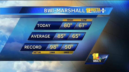 Lower humidity in store for weekend