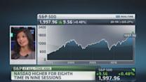 What S&P 2000 means for markets