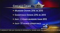 Shootings down in July despite violent holiday weekend