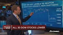 S&P 500 retests lows: Technician