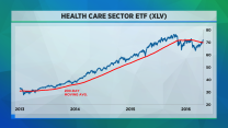Charts are bullish for health care: Technician