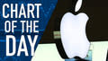 Apple Bobs Around $100 a Share: Chart of the Day