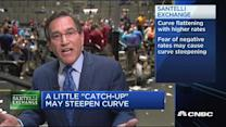 Santelli Exchange: Curve flattening with higher rates