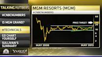 MGM: Time to Double Down or Cash in Your Chips?