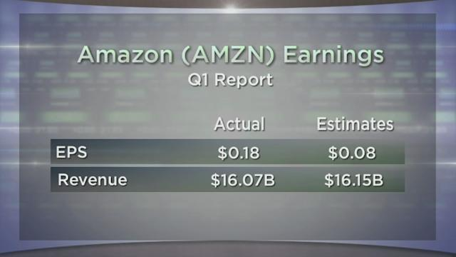 Amazon Revenues Rise, Starbucks Warns of Cooldown, Expedia Travels Lower