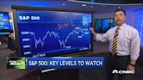 Key levels on the S&P