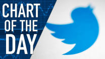 Twitter's No Fail Whale: Tuesday's Chart of the Day