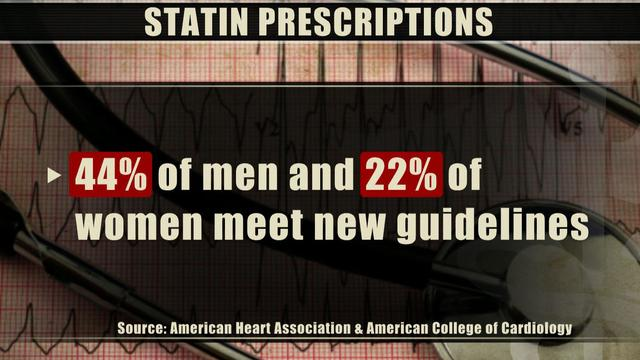 New heart guidelines: One-third of adults urged to consider taking statins