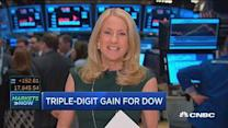 Triple-digit gain for Dow