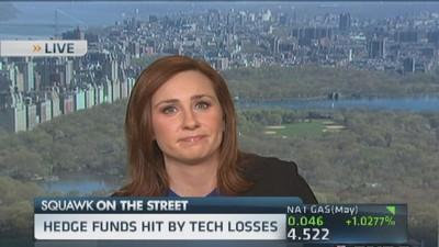 Tech carnage hits hedge funds