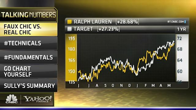 High End vs. Low End, Ralph Lauren vs. Target: Which Stock Is The Better Buy?