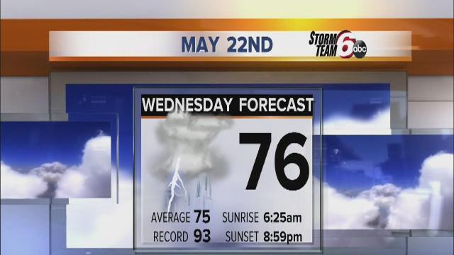 Wednesday's Forecast: Cloudy with scattered showers
