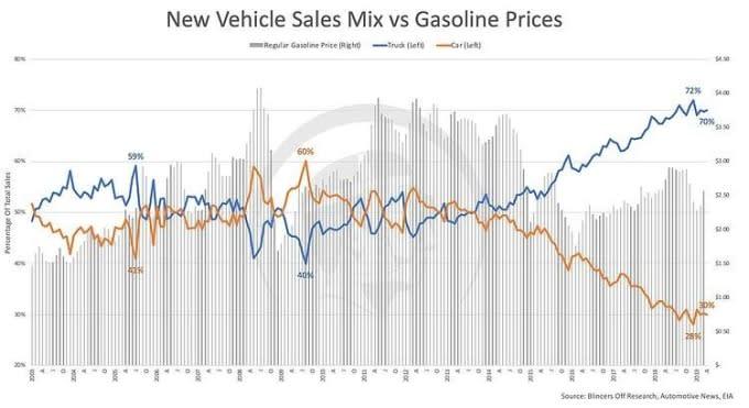 藍:卡車銷售比重 橘:汽車銷售比重 柱狀:油價 資料來源:Zerohedge