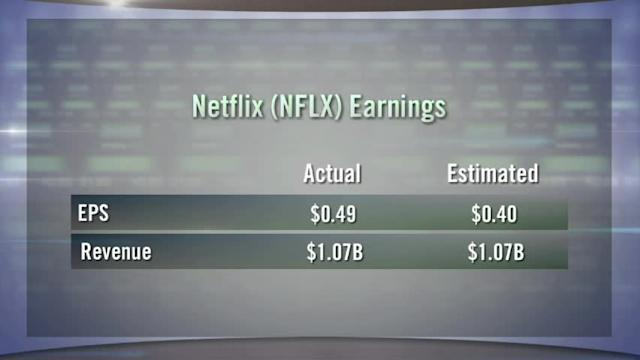 Netflix Falls; Texas Instruments Rising; AT&T Leads Afternoon Earnings Parade