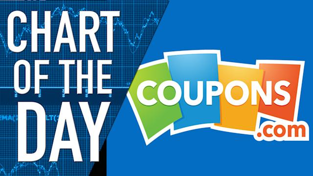 Could Coupons be the Next Groupon? Chart of the Day