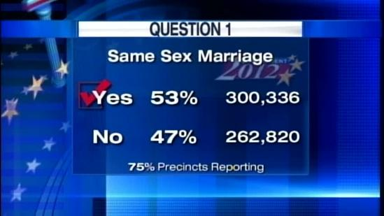 Maine voters pass same-sex marriage referendum