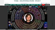 Huffington Post Completes 63 Million Page 'Where Are They Now' Slideshow Of Every Celebrity Ever
