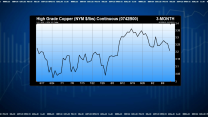Take the Money and Run From Copper: Dicker