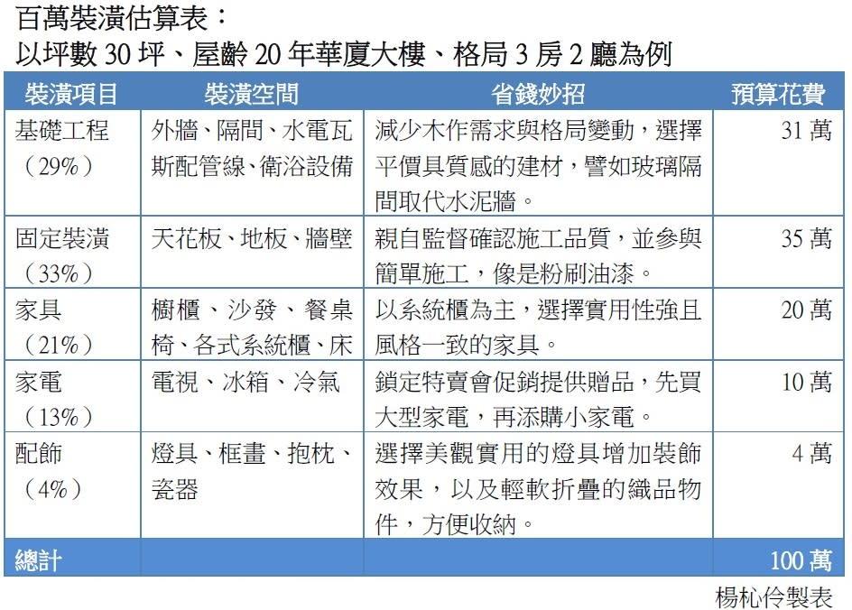 【週報】注意5大層面 裝潢不必花百萬