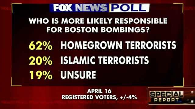 Fox News Poll: Who is responsible for Boston bombings?