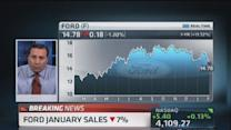 Ford January sales down 7.1%
