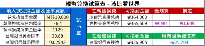 韓幣兌換試算表