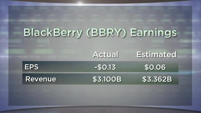BlackBerry Plummets on Earnings; Nike Loses Footing; Accenture Falters